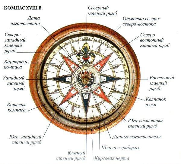 Компас Флавио Джойя с обозначением румбов