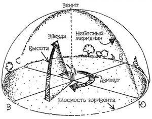 Астрономический азимут схема