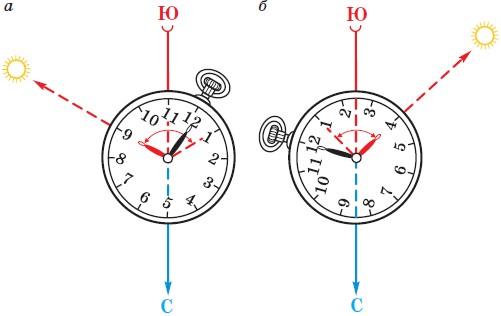 Определения направления по часам и солнцу