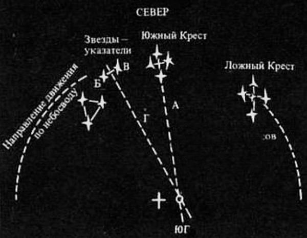 Расположение созвездия южного креста
